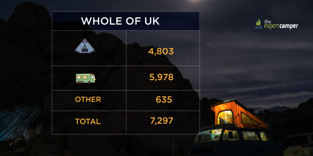 The number of campsites in the UK