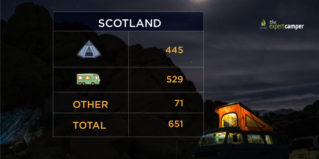 The number of campsites in Scotland