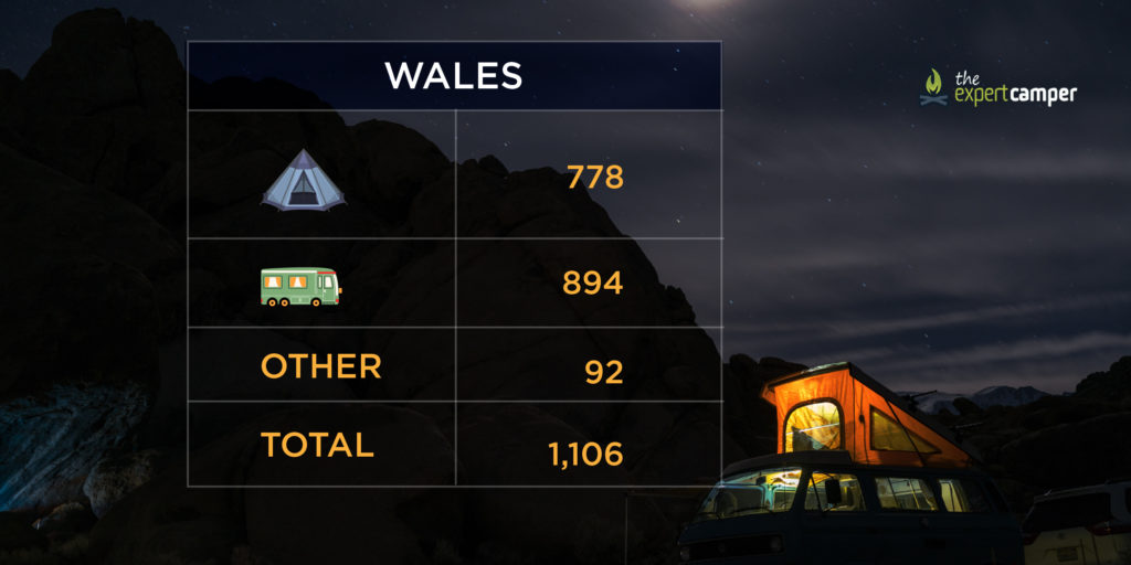 The number of campsites in Wales