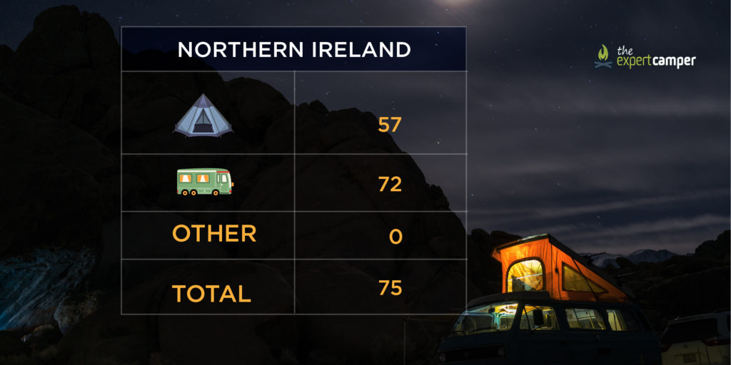 The number of campsites in Northern Ireland