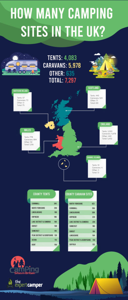 How many camping sites in the UK